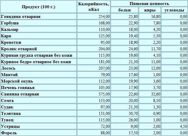 сколько калорий в куриных желудках электрооборудования автомобилей УАЗ