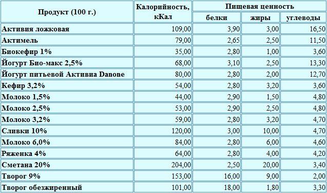 Таблица калорийности молоко и молочнокислые изделия
