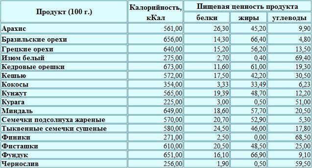 Таблица калорийности орехи и сухофрукты