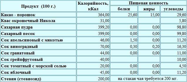 Таблица калорийности подсластителей, соков и напитков